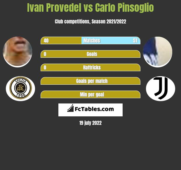 Ivan Provedel vs Carlo Pinsoglio infographic