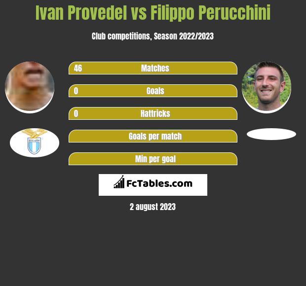 Ivan Provedel vs Filippo Perucchini infographic