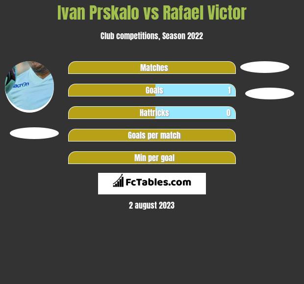 Ivan Prskalo vs Rafael Victor h2h player stats