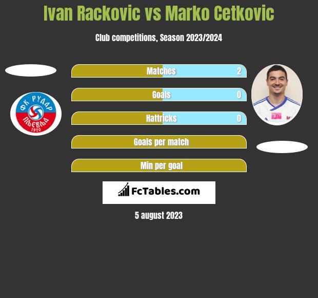 Ivan Rackovic vs Marko Cetkovic h2h player stats
