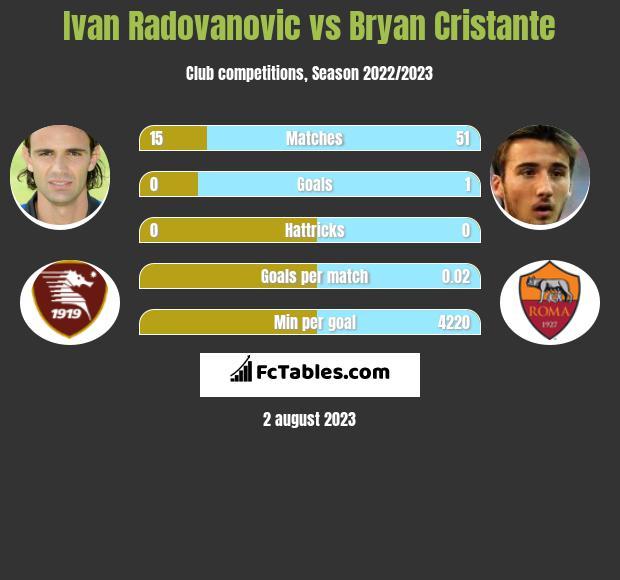 Ivan Radovanovic vs Bryan Cristante infographic
