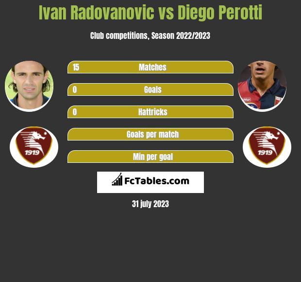 Ivan Radovanovic vs Diego Perotti infographic