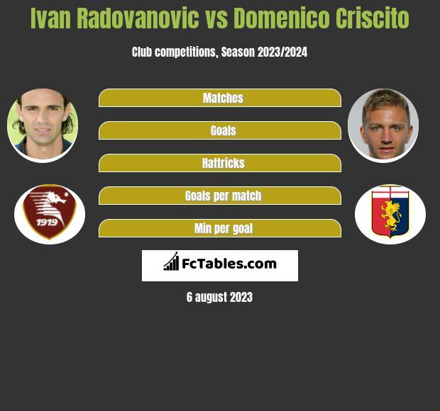 Ivan Radovanovic vs Domenico Criscito infographic