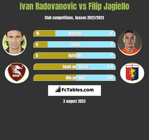 Ivan Radovanovic vs Filip Jagiello infographic