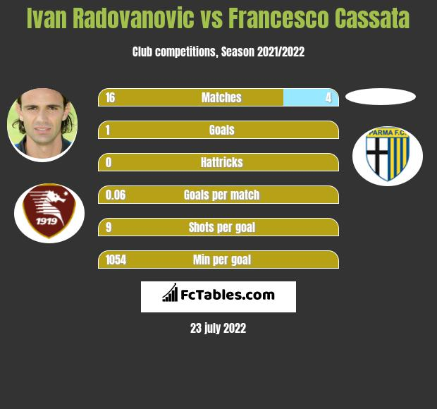 Ivan Radovanovic vs Francesco Cassata infographic
