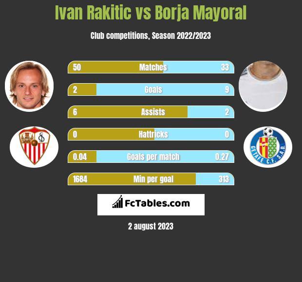 Ivan Rakitic vs Borja Mayoral h2h player stats
