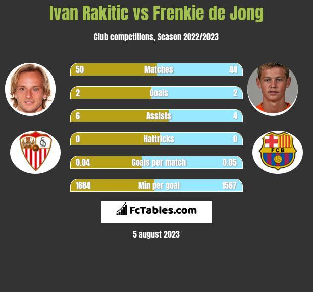 Ivan Rakitic vs Frenkie de Jong infographic