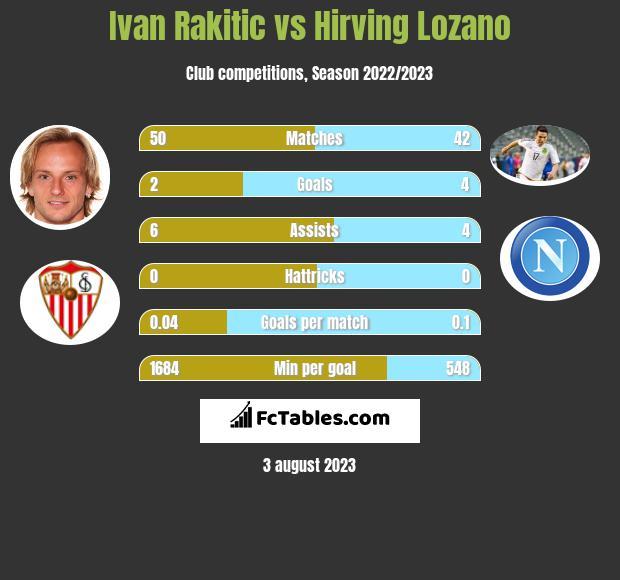 Ivan Rakitic vs Hirving Lozano infographic