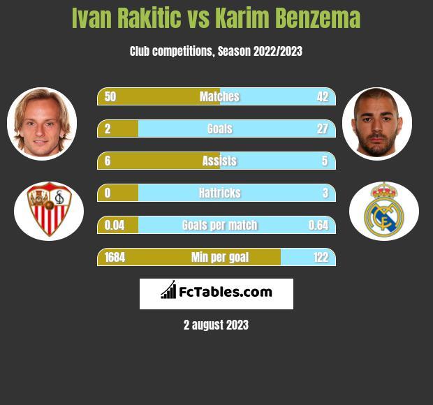 Ivan Rakitic vs Karim Benzema infographic