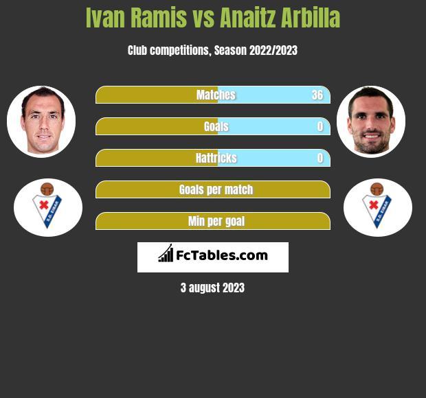 Ivan Ramis vs Anaitz Arbilla infographic