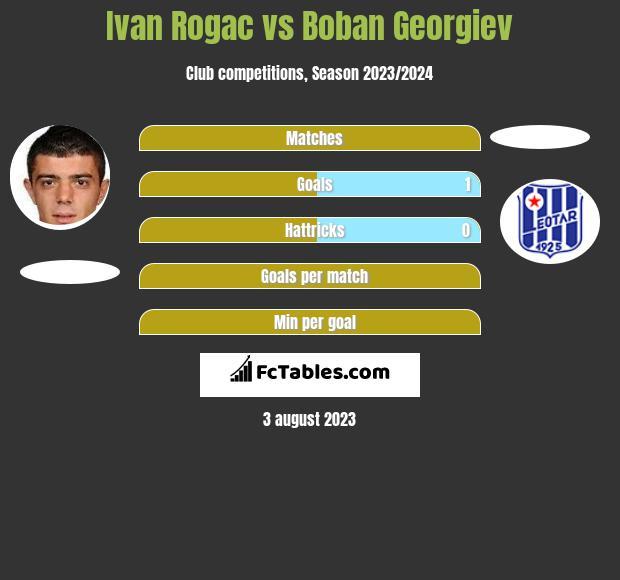 Ivan Rogac vs Boban Georgiev h2h player stats