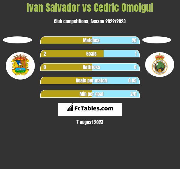 Ivan Salvador vs Cedric Omoigui h2h player stats