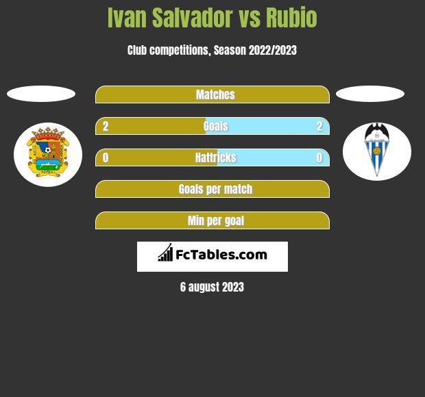 Ivan Salvador vs Rubio h2h player stats