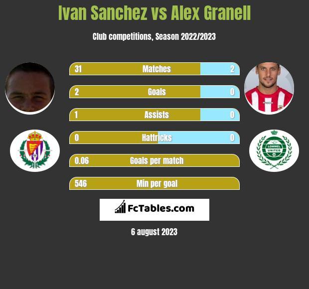 Ivan Sanchez vs Alex Granell infographic