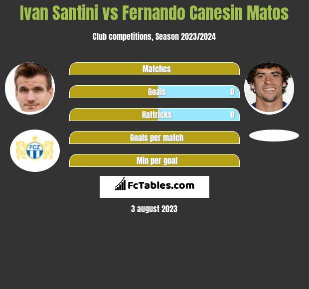 Ivan Santini vs Fernando Canesin Matos infographic