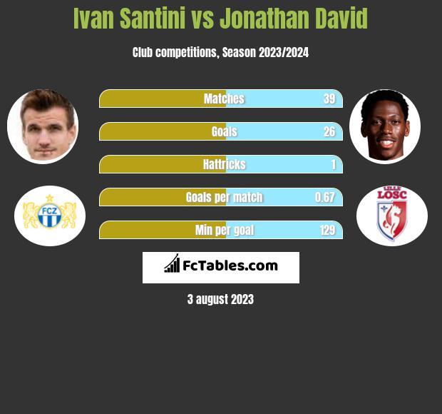 Ivan Santini vs Jonathan David h2h player stats