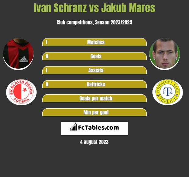 Ivan Schranz vs Jakub Mares h2h player stats