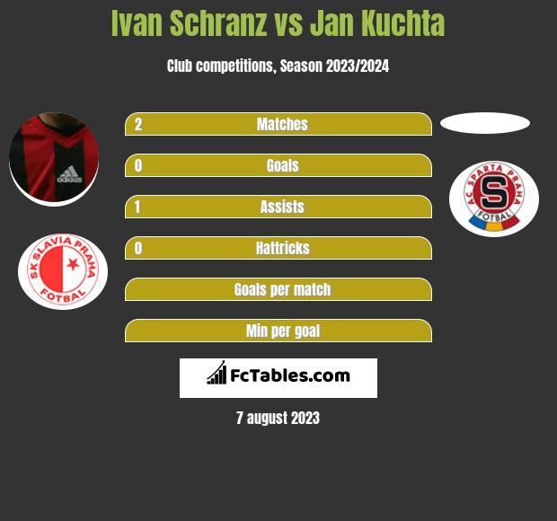 Ivan Schranz vs Jan Kuchta h2h player stats