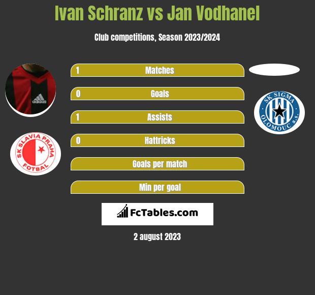 Ivan Schranz vs Jan Vodhanel h2h player stats