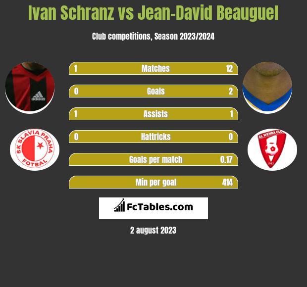 Ivan Schranz vs Jean-David Beauguel h2h player stats