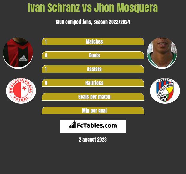 Ivan Schranz vs Jhon Mosquera h2h player stats