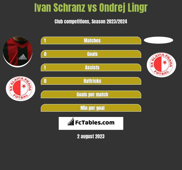 Ivan Schranz vs Ondrej Lingr h2h player stats