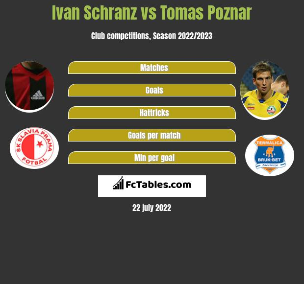 Ivan Schranz vs Tomas Poznar h2h player stats