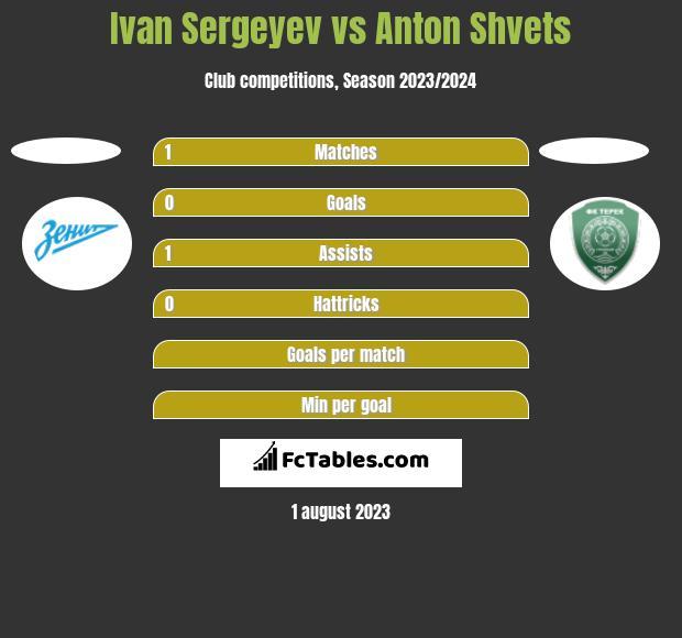 Ivan Sergeyev vs Anton Shvets h2h player stats