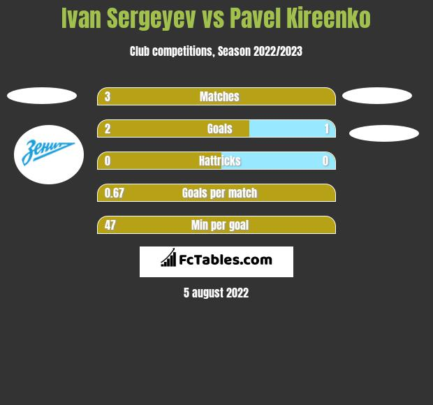 Ivan Sergeyev vs Pavel Kireenko h2h player stats