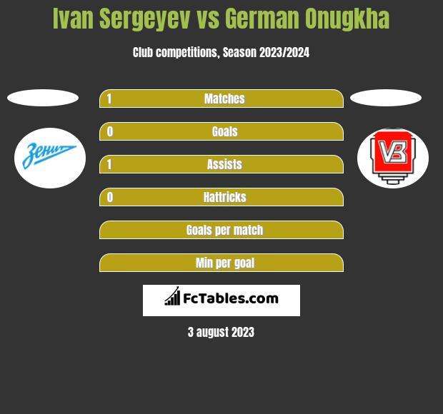 Ivan Sergeyev vs German Onugkha h2h player stats