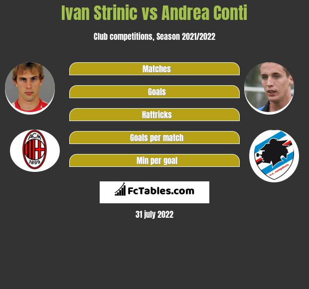 Ivan Strinic infographic statistics for AC Milan