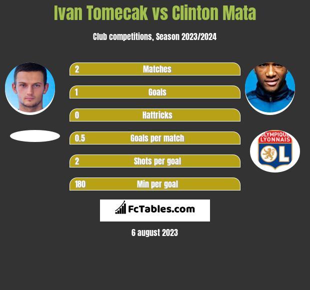 Ivan Tomecak vs Clinton Mata infographic