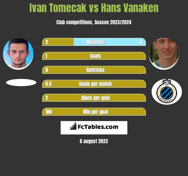 Ivan Tomecak vs Hans Vanaken infographic