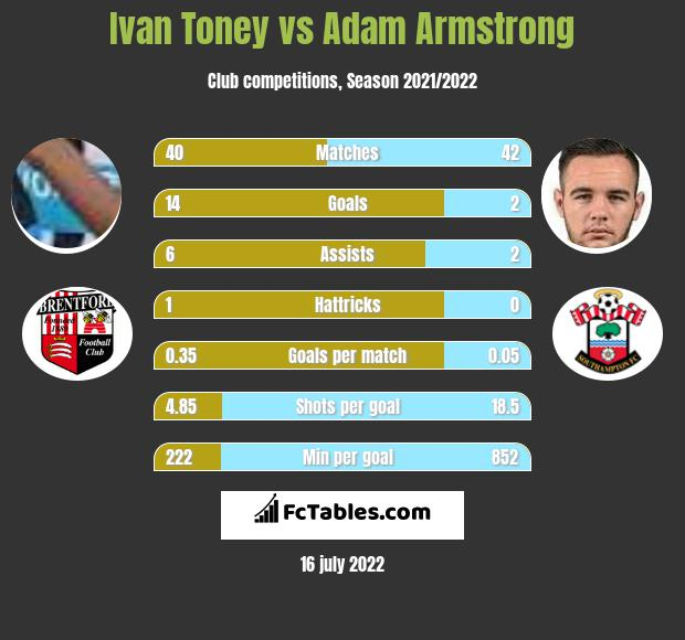 Ivan Toney vs Adam Armstrong h2h player stats