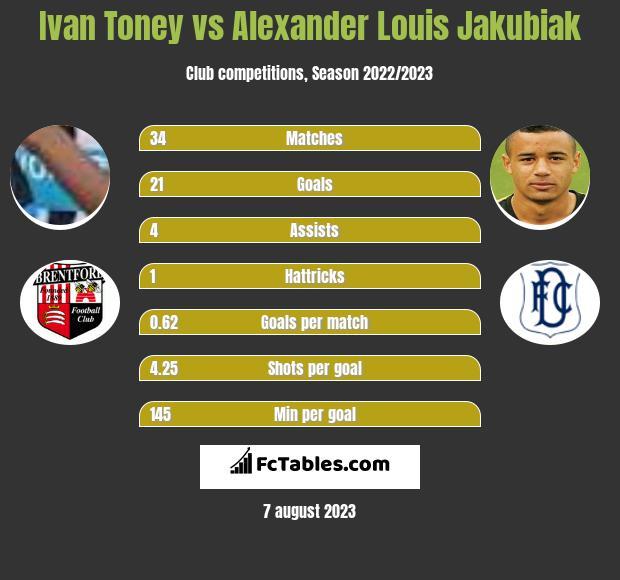 Ivan Toney vs Alexander Louis Jakubiak infographic