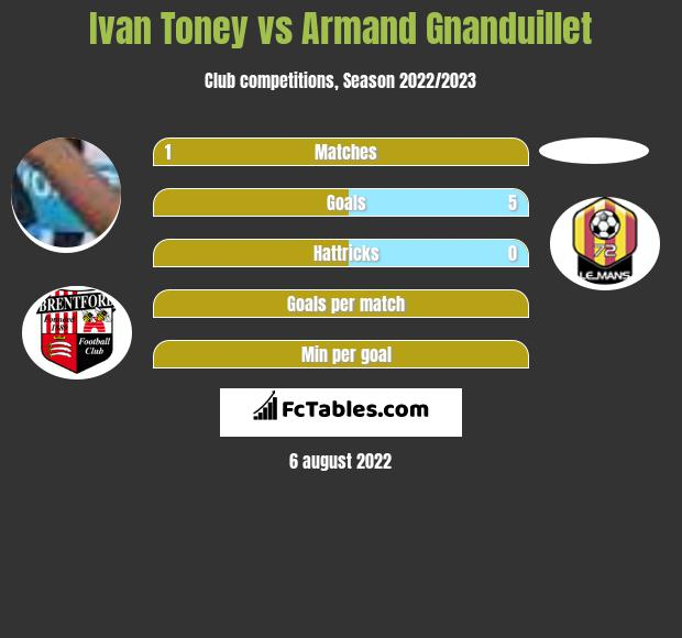 Ivan Toney vs Armand Gnanduillet infographic