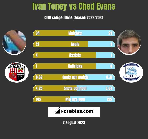 Ivan Toney vs Ched Evans h2h player stats