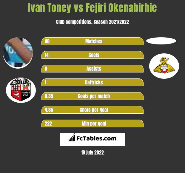 Ivan Toney vs Fejiri Okenabirhie h2h player stats