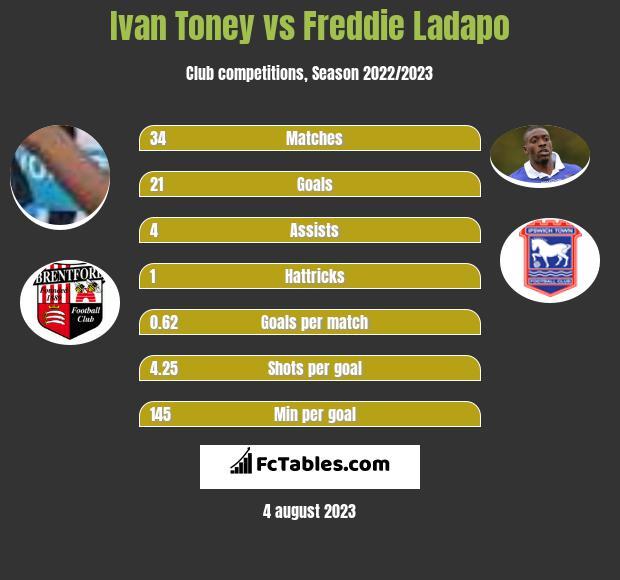 Ivan Toney vs Freddie Ladapo h2h player stats