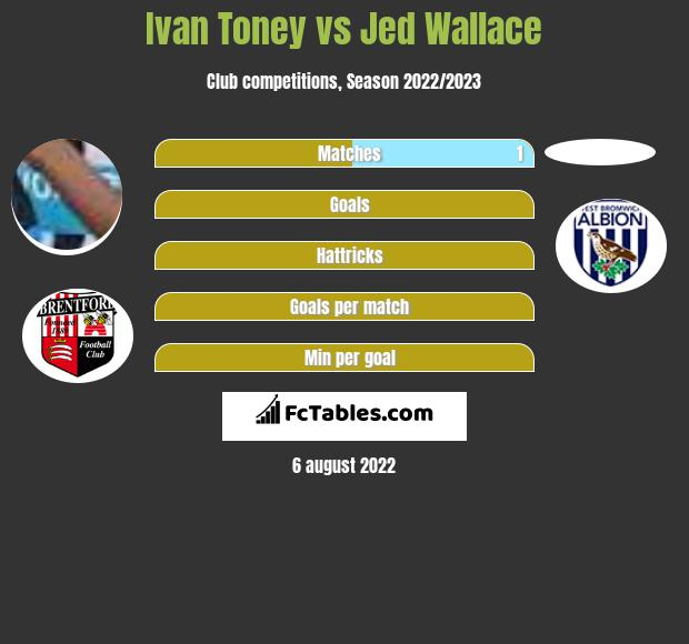 Ivan Toney vs Jed Wallace h2h player stats