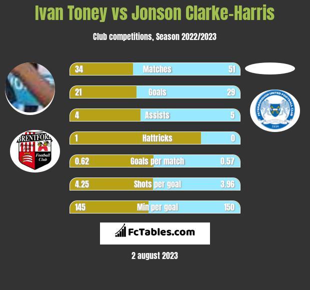 Ivan Toney vs Jonson Clarke-Harris h2h player stats