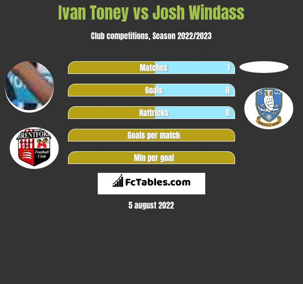 Ivan Toney vs Josh Windass h2h player stats