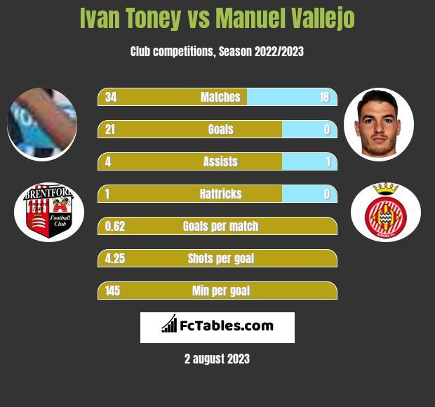 Ivan Toney vs Manuel Vallejo h2h player stats
