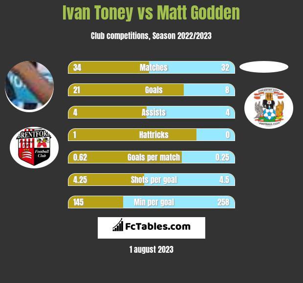 Ivan Toney vs Matt Godden h2h player stats