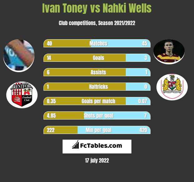 Ivan Toney vs Nahki Wells infographic