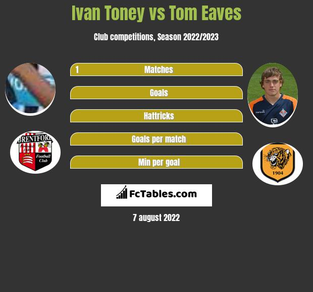 Ivan Toney vs Tom Eaves h2h player stats
