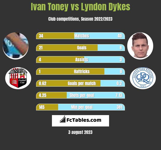 Ivan Toney vs Lyndon Dykes h2h player stats