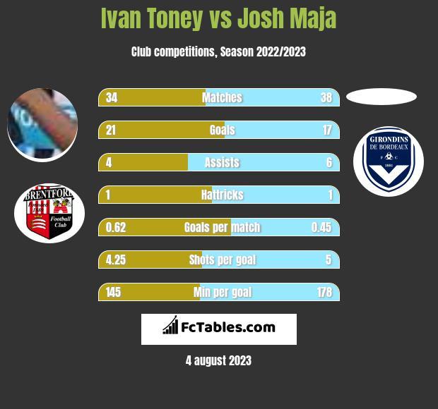 Ivan Toney vs Josh Maja h2h player stats