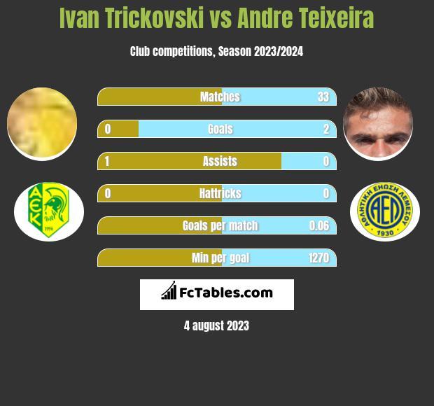 Ivan Trickovski vs Andre Teixeira h2h player stats