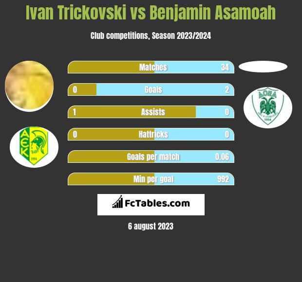 Ivan Trickovski vs Benjamin Asamoah h2h player stats